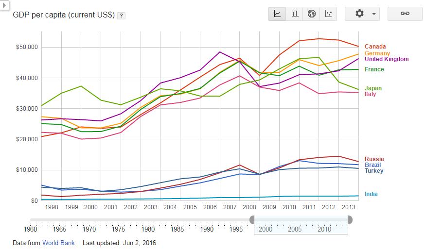 GDP per capita (current US$) - Turkey-