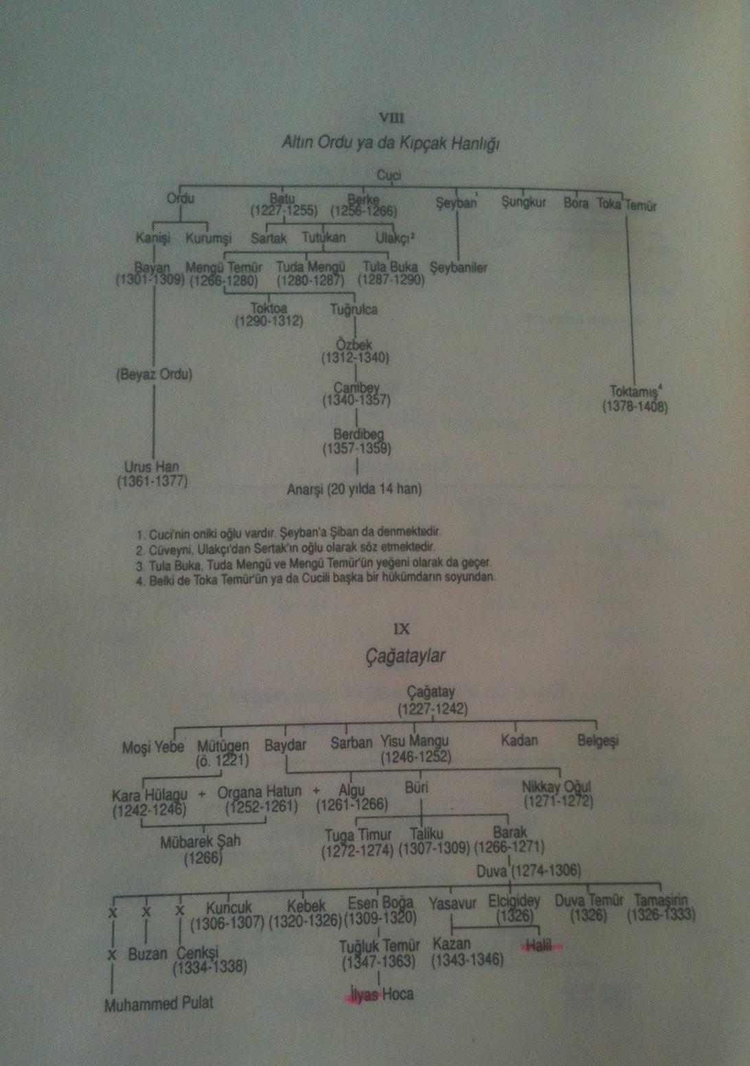 Turk Modol Kabile Yathantysy 1 Seite 2 Sivas Sivaslilar Net
