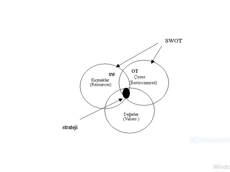 SWOT analizi
