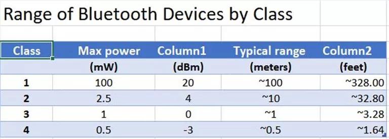 Bluetooth Radyo Sınıfları