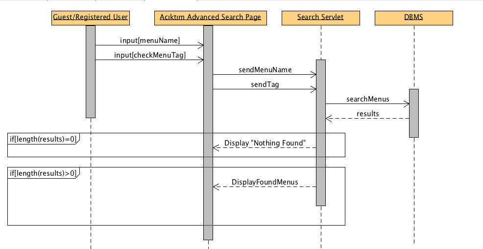 Sequence diagrams bounswebounswe2015group2 wiki github sequence diagram of search for a menu use case ccuart Image collections